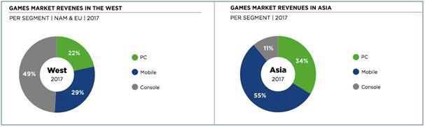 Thị trường game và thể thao điện tử ở các quốc gia châu Á, mỏ vàng màu mỡ nhiều tiềm năng phát triển - Ảnh 2.