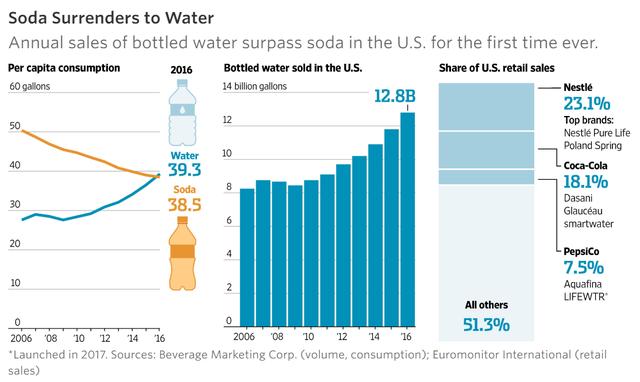 Đây là lý do người tiêu dùng biết rõ mình bị cú lừa lớn nhất thế kỷ 21 nhưng vẫn nhắm mắt mua nước đóng chai - Ảnh 3.