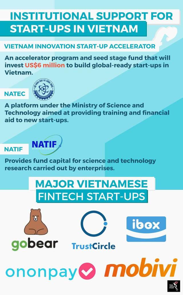 Việt Nam là trung tâm khởi nghiệp fintech mới của Đông Nam Á - Ảnh 1.