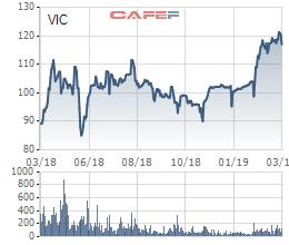 SK Group có thể rót tiếp 1 tỷ USD vào Vingroup sau khi đầu tư 470 triệu USD vào Masan - Ảnh 1.