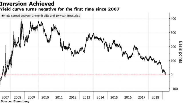 Làn sóng tháo chạy khỏi các loại tài sản rủi ro đẩy đường cong lãi suất trái phiếu kho bạc Mỹ đảo ngược lần đầu tiên kể từ năm 2007 - Ảnh 1.