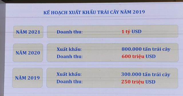 Thaco rót thêm chục nghìn tỷ đồng cho các dự án nông nghiệp, bao tiêu trái cây cho HAGL Agrico - Ảnh 4.