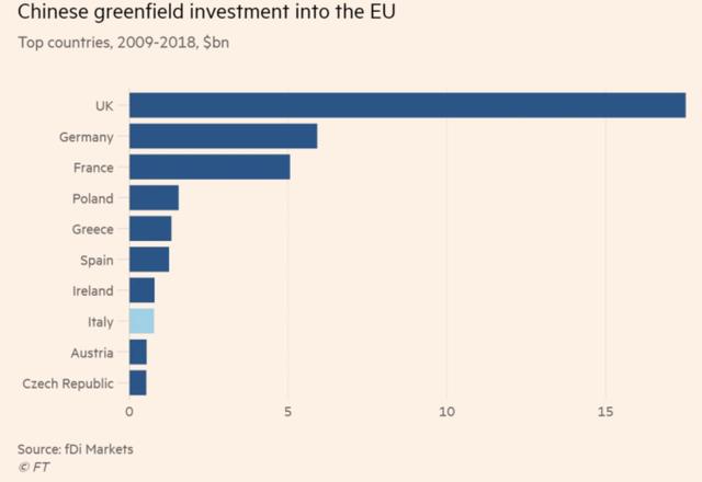 Là một quốc gia G7, nhưng tại sao Italy lại tha thiết gia nhập Vành đai, Con đường với Trung Quốc đến vậy? - Ảnh 1.