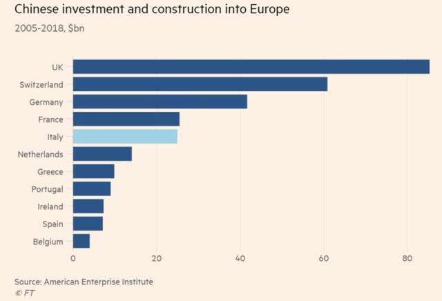 Là một quốc gia G7, nhưng tại sao Italy lại tha thiết gia nhập Vành đai, Con đường với Trung Quốc đến vậy? - Ảnh 2.