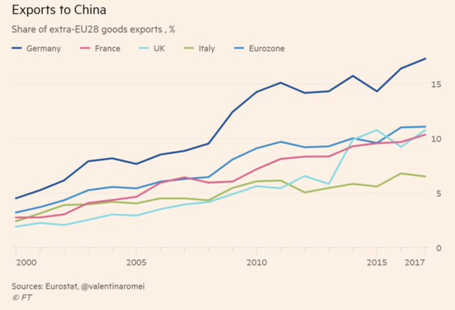 Là một quốc gia G7, nhưng tại sao Italy lại tha thiết gia nhập Vành đai, Con đường với Trung Quốc đến vậy? - Ảnh 3.