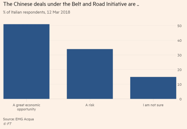 Là một quốc gia G7, nhưng tại sao Italy lại tha thiết gia nhập Vành đai, Con đường với Trung Quốc đến vậy? - Ảnh 4.