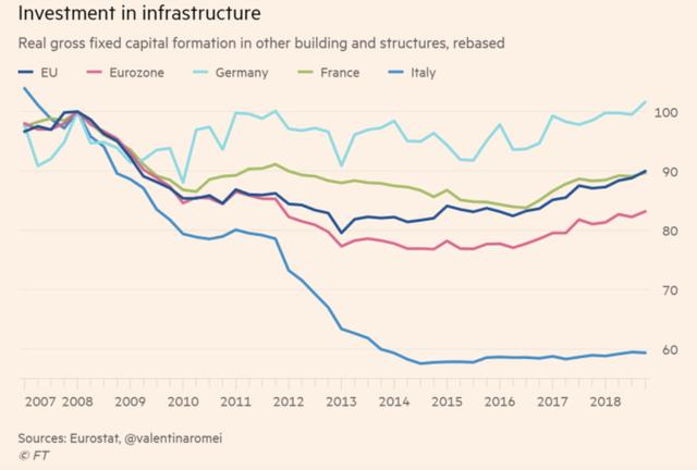 Là một quốc gia G7, nhưng tại sao Italy lại tha thiết gia nhập Vành đai, Con đường với Trung Quốc đến vậy? - Ảnh 5.