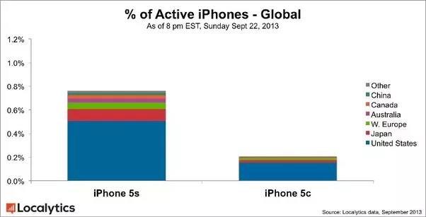 """Nhìn lại """"thảm họa"""" iPhone 5c – Apple lụi tàn khi không còn """"đắt xắt ra miếng"""" - Ảnh 6."""