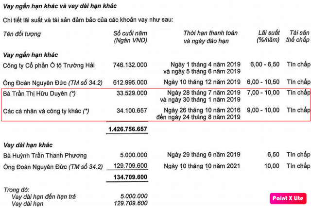 HAGL: Kiểm toán có ý kiến ngoại trừ về khoản phải thu 7.800 tỷ của nhóm An Phú, nhiều cam kết khi đi vay chưa đáp ứng yêu cầu - Ảnh 1.
