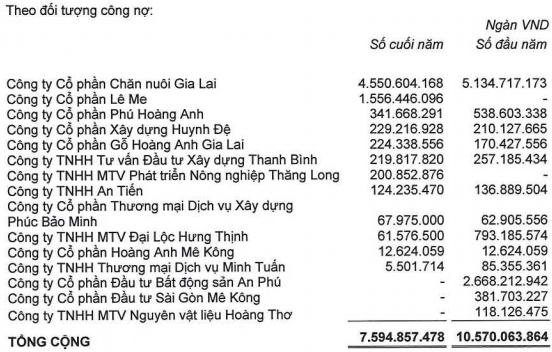 HAGL: Kiểm toán có ý kiến ngoại trừ về khoản phải thu 7.800 tỷ của nhóm An Phú, nhiều cam kết khi đi vay chưa đáp ứng yêu cầu - Ảnh 3.