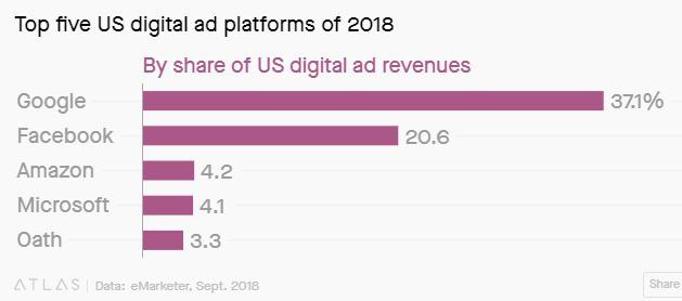 amazon, facebook, google - photo 1 15516619232461801078358 - Bên cạnh Facebook, Amazon chính là đối thủ mới đáng gờm nhất của Google trong ngành quảng cáo