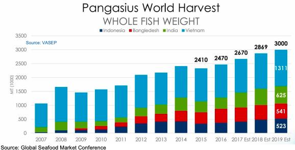 Hùng Vương, Vĩnh Hoàn, Navico đã khởi động, doanh nghiệp cá tra sẽ được mùa năm 2019? - Ảnh 1.