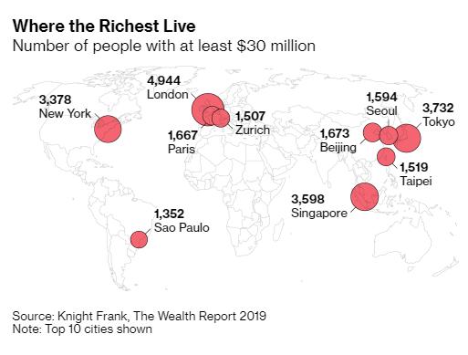 Người siêu giàu thường sống ở đâu trên thế giới? - Ảnh 1.