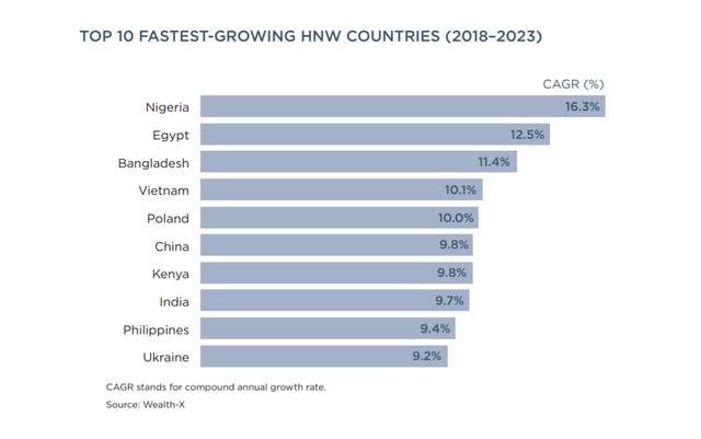 Việt Nam đứng thứ 4 toàn cầu về tốc độ tăng lượng người siêu giàu - Ảnh 3.