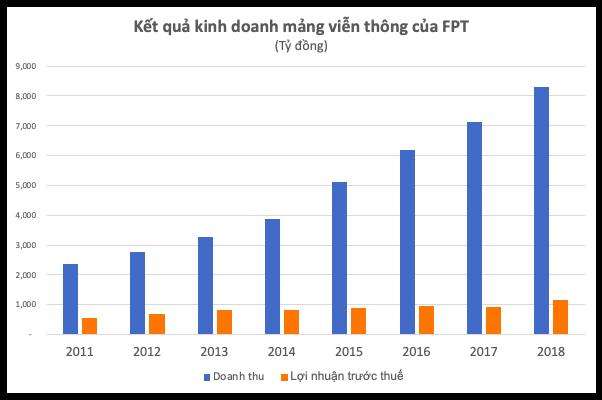 Đường đến vị trí CEO FPT của ông Nguyễn Văn Khoa - Ảnh 1.