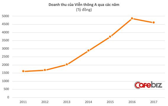 Trước khi về tay Vingroup, Viễn Thông A lỗ 226 tỷ đồng chỉ trong 8 tháng - Ảnh 1.
