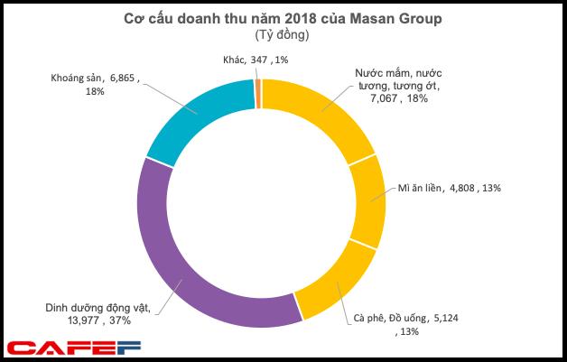 Tỷ suất lợi nhuận từ bán nước chấm của Masan cao hơn hẳn Vinamilk bán sữa hay Sabeco bán bia - Ảnh 1.