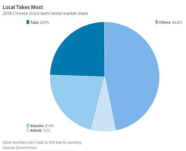 Airbnb muốn thống trị thị trường chia sẻ nhà ở béo bở tại Trung Quốc - Ảnh 1.