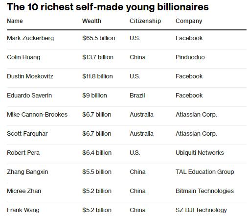 Tỷ phú tự thân dưới 40 giàu nhất Trung Quốc - Colin Huang: Con trai công nhân chưa học hết cấp 2 thì sao? Không tiền không quyền, tay trắng vẫn dựng lên đế chế của riêng mình! - Ảnh 1.