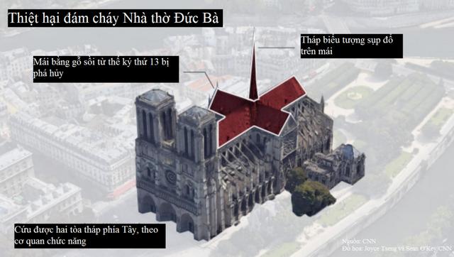 Cháy Nhà thờ Đức Bà Paris gây thiệt hại khổng lồ tới mức nào?  - Ảnh 1.