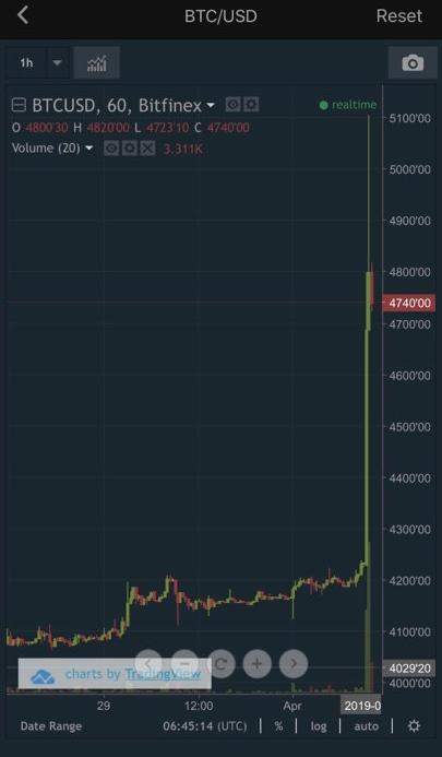 Bitcoin bất ngờ hồi sinh mạnh mẽ, tăng gần 1.000 USD chỉ trong 1 giờ - Ảnh 1.