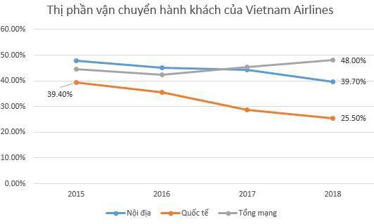 Việt Nam sẽ là thị trường hàng không tăng trưởng nhanh thứ 5 thế giới: Cuộc cạnh tranh khốc liệt nhìn từ Vietnam Airlines  - Ảnh 1.
