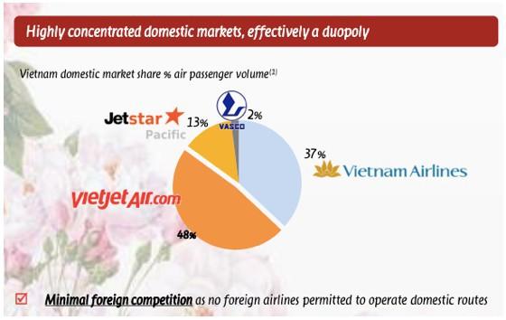 Việt Nam sẽ là thị trường hàng không tăng trưởng nhanh thứ 5 thế giới: Cuộc cạnh tranh khốc liệt nhìn từ Vietnam Airlines  - Ảnh 2.