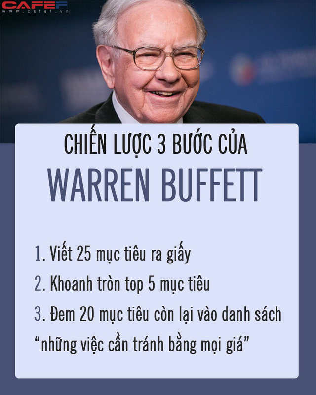 Đọc mọi thứ về Warren Buffett, tôi mới ngộ ra tại sao ông và Bill Gates lại thành công đến như vậy trong sự nghiệp: Tất cả phụ thuộc vào 2 chữ và 6 chiến lược! - Ảnh 1.
