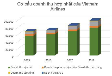 Việt Nam sẽ là thị trường hàng không tăng trưởng nhanh thứ 5 thế giới: Cuộc cạnh tranh khốc liệt nhìn từ Vietnam Airlines  - Ảnh 3.