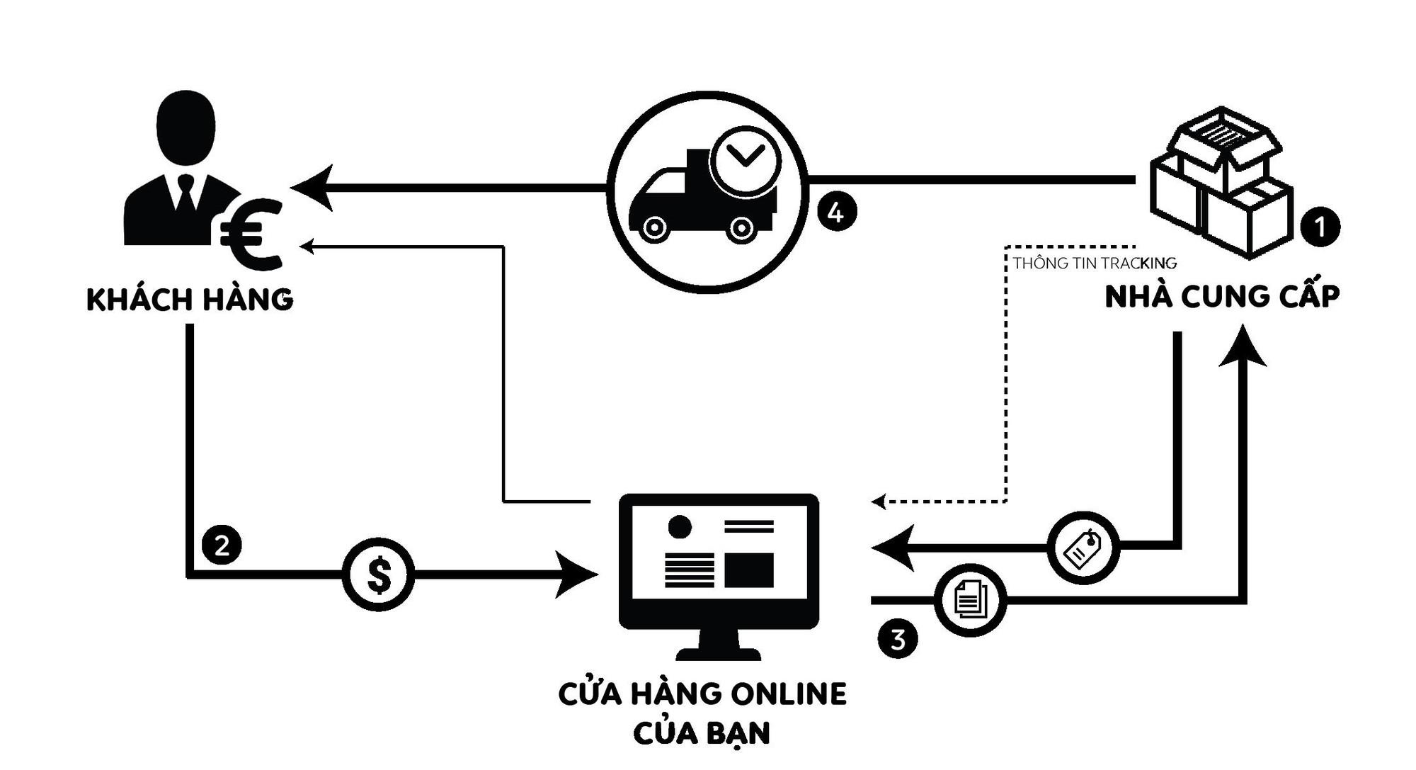 dropshipping - photo 1 15558981877401462453201 - Đây là mô hình kinh doanh tiềm năng nhờ 'ăn theo' sự phát triển của thương mại điện tử trên thế giới