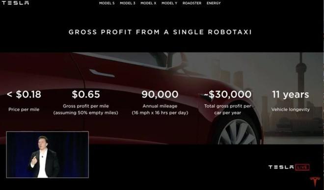 tesla - photo 1 1556002062978166894895 - Tesla chính thức tuyên chiến với Uber, Lyft và cả Grab sau này, dự tính triển khai 1 triệu xe robo-taxi trong năm tới