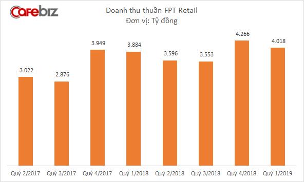 FPT Retail đạt doanh thu hơn 4.000 tỷ đồng quý 1/2019, đã mở được 28 nhà thuốc Long Châu - Ảnh 1.