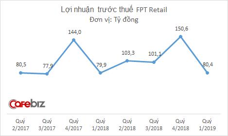 FPT Retail đạt doanh thu hơn 4.000 tỷ đồng quý 1/2019, đã mở được 28 nhà thuốc Long Châu - Ảnh 2.