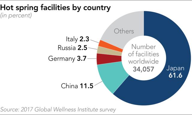 Tắm Onsen kiểu Nhật: Ngành kinh doanh tỷ USD đang thịnh hành tại châu Á - Ảnh 1.