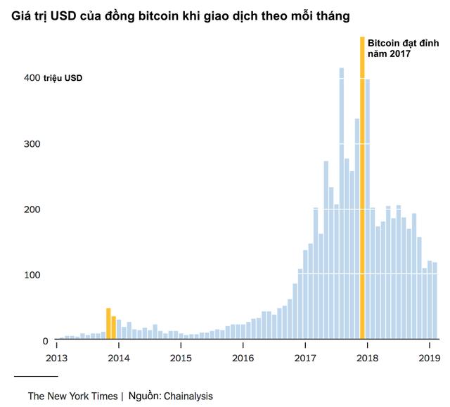 Bitcoin là hội chứng hoa tulip nở rộ rồi tàn lụi nhanh chóng hay giống như internet đời đầu cần thời gian để khai thác tiềm năng? - Ảnh 1.