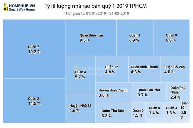 3 tháng đầu năm, giá biệt thự và nhà phố tại TP.HCM tiếp tục tăng do khan hiếm nguồn cung mới - Ảnh 2.