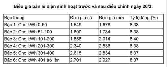 Nắng đổ lửa, TP HCM xài hết 90 triệu kWh điện chỉ trong 1 ngày - Ảnh 3.