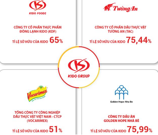 KIDO vẫn tìm hướng đi sau 3 năm bán mảng bánh kẹo - Ảnh 1.