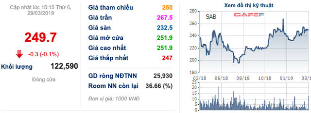 Sabeco giảm 11% lãi ròng song vẫn vượt kế hoạch, Thaibev muốn tăng cổ tức thêm ngàn tỷ: Liệu có xứng đáng?  - Ảnh 2.