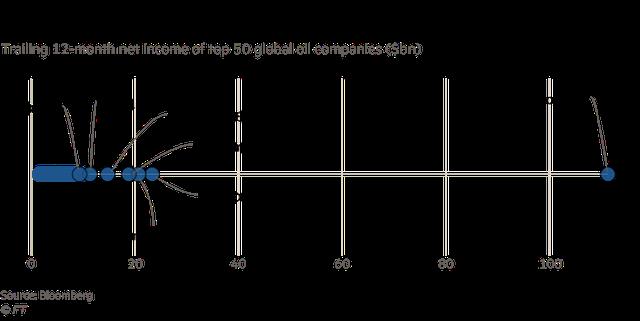 Bí ẩn công ty giàu có nhất hành tinh: Công khai chi tiết về lợi nhuận nhưng các nhà đầu tư vẫn mù mịt về mức độ hào phóng nó chi cho chính phủ Ả Rập Xê Út - Ảnh 1.