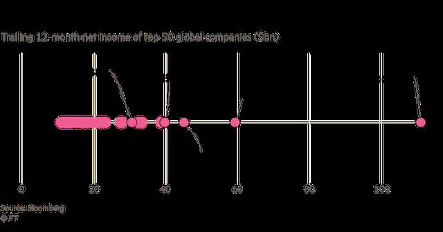 Bí ẩn công ty giàu có nhất hành tinh: Công khai chi tiết về lợi nhuận nhưng các nhà đầu tư vẫn mù mịt về mức độ hào phóng nó chi cho chính phủ Ả Rập Xê Út - Ảnh 2.