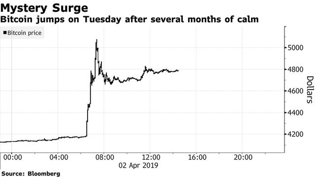 Bitcoin bất ngờ thăng hoa, có lúc vượt qua ngưỡng 5.000 USD - Ảnh 1.