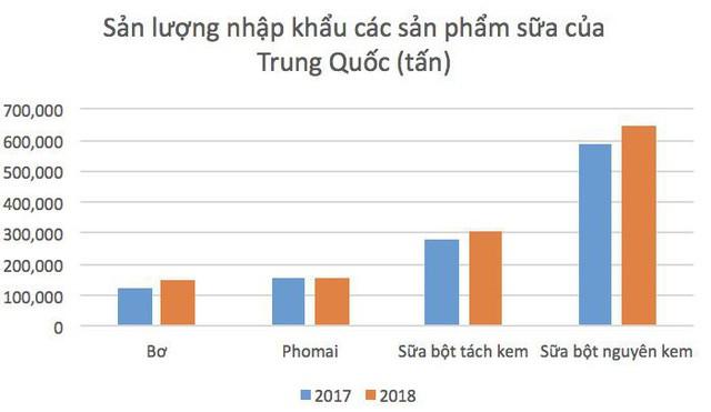 vinamilk, th true milk, masan - photo 1 1556605710003857553743 - Sữa Việt Nam chuẩn bị được xuất khẩu chính ngạch sang Trung Quốc: Cuộc chơi mới của Vinamilk, TH True Milk và …Masan