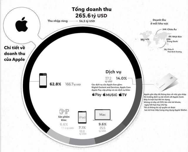 """apple, amazon, facebook, alphabet, microsoft, - 1 1554344419031618093903 - [Infographic] 5 """"ông lớn"""" ngành công nghệ kiếm hàng tỷ USD từ đâu?"""