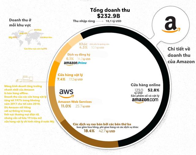 """apple, amazon, facebook, alphabet, microsoft, - 2 15543444278401748947817 - [Infographic] 5 """"ông lớn"""" ngành công nghệ kiếm hàng tỷ USD từ đâu?"""