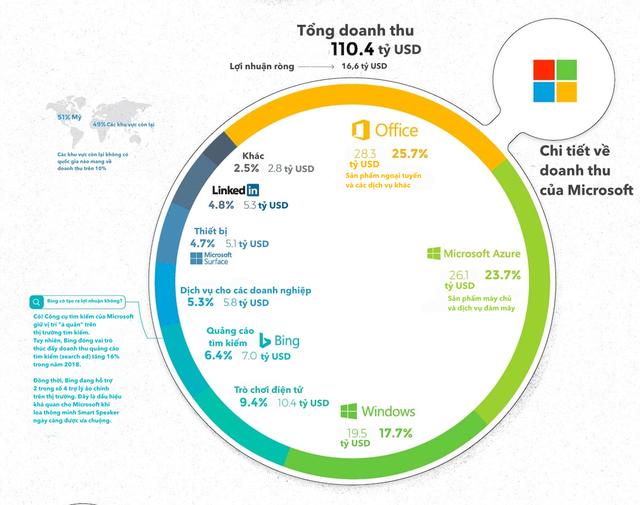 """apple, amazon, facebook, alphabet, microsoft, - 3 1554344439360712885010 - [Infographic] 5 """"ông lớn"""" ngành công nghệ kiếm hàng tỷ USD từ đâu?"""