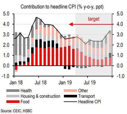 HSBC: Việt Nam sẽ tăng trưởng 6,6% trong năm 2019 - Ảnh 2.