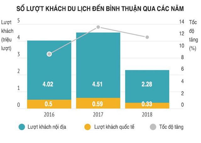 Vì sao bất động sản Phan Thiết – Bình Thuận tiếp tục sốt nóng? - Ảnh 3.