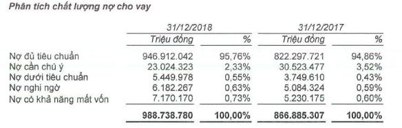 Sau kiểm toán, nợ xấu nội bảng của BIDV tăng thêm hơn 2.100 tỷ, còn hơn 14.100 tỷ đồng nợ xấu tại VAMC - Ảnh 1.