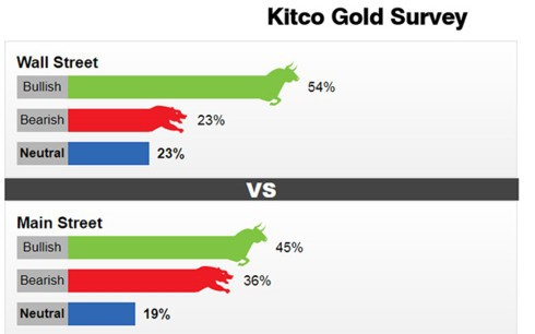Cả giới đầu tư và chuyên gia đều kỳ vọng giá vàng tuần tới sẽ tăng - Ảnh 2.